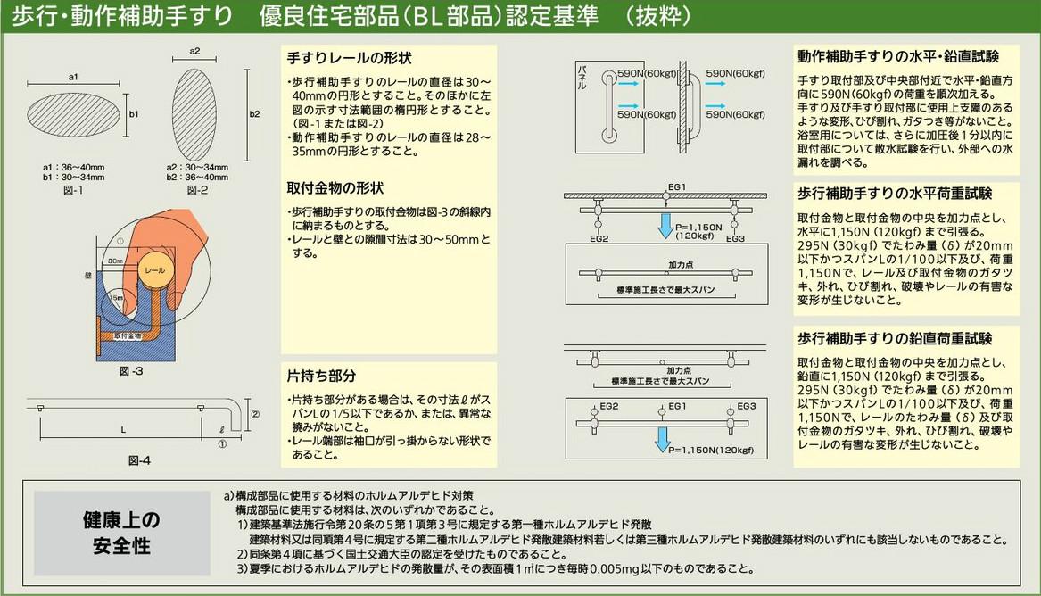 歩行・動作補助手すり 優良住宅部品(BL部品)認定基準 (抜粋) 手すりレールの形状 ・歩行補助手すりのレールの直径は30~40mmの円形とすること。その他に左図の示寸法範囲の楕円形とすること。(図-1 または図-2) ・動作補助手すりのレールの直径は28~35mmの円形とすること。  取付金物の形状 ・歩行補助手すりの取付金物は図-3の斜線内に納まるものとする。 ・レールと壁との隙間寸法は30~50mmとする。  片手持ち部分 ・片手持ち部分がある場合は、その寸法lがスパンLの1/5以下であるか、または、異常な揆みがないこと。 ・レール端部は袖口が引っ掛らない形状であること。  動作補助手すりの水平・鉛直試験 手すり取付部及び中央部付近で水平・鉛直方向に590N(60kgf)の荷重を順次加える。 手すり及び手すり取付部に使用上支障のあるような変形、ヒビ割れ、ガタつき等がないこと。 浴室用については、更に加圧後1分以内に取付部について散水試験を行い、外部への水漏れを調べる。  歩行補助手すりの水平荷重試験 取付金物と取付金物の中央を加力点とし、水平に1,150N(120kgf)まで引張る。 295N(30kgf)でたわみ量が20mm以下かつスパンLの1/100以下及び、荷重1,150Nで、レール及び取付金物のガタつき、外れ、ひび割れ、破壊やレールの有害な変形が生じないこと。  歩行補助手すりの鉛直荷重試験 取付金物と取付金物の中央を加力点とし、鉛直に1,150N(120kgf)まで引張る。 295N(30kgf)でたわみ量が20mm以下かつスパンLの1/100以下及び、荷重1,150Nで、レール及び取付金物のガタつき、外れ、ひび割れ、破壊やレールの有害な変形が生じないこと。    健康上の安全性 a)構成部品に使用する材料のホルムアルデヒド対策 構成部部品に使用する材料は次のいずれかであること。 1)建築基準法施行令第20条の5第1項第3号に規定する第一種ホルムアルデヒド発散 建築材料または同項4号に規定する第二種ホルムアルデヒド発散建築材料もしくは第三種ホルムアルデヒド発散建築材料のいずれにも該当しないものであること。 2)同条第4項に基づく国土交通大臣の認定を受けたものであること。 3)夏季におけるホルムアルデヒドの発散量が、その表面積1㎡に尽き毎時0.005mg以下のものであること。
